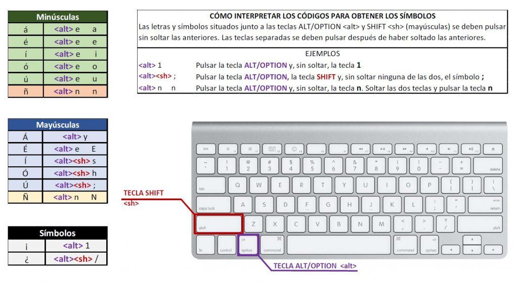 Gallery of Signo De Interrogacion En Mac