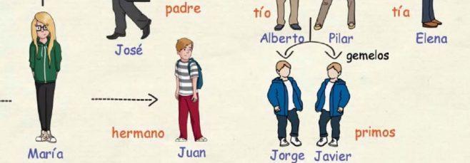 Vocabulario de la familia en español