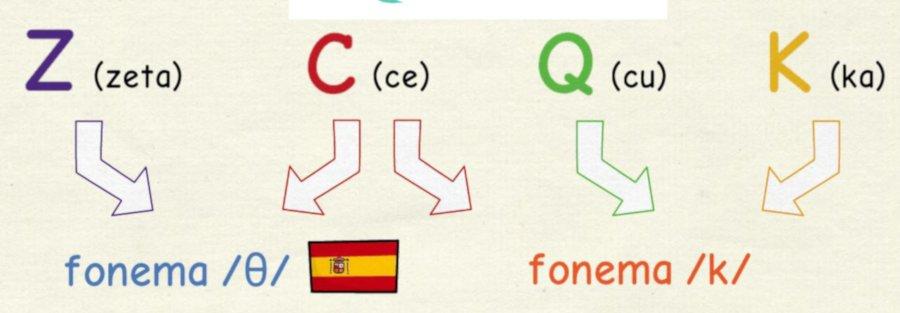 Clase en directo en YouTube sobre las letras y los sonidos en español